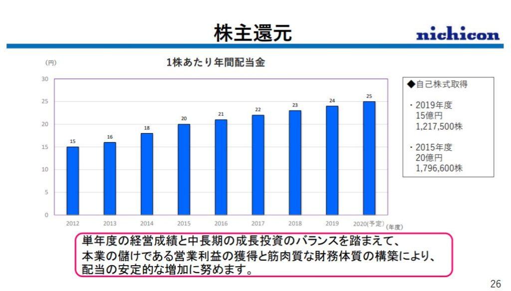 企業分析-ニチコン株式会社(6996)  画像13