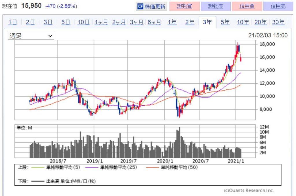 企業分析-TDK株式会社(6762) 株価