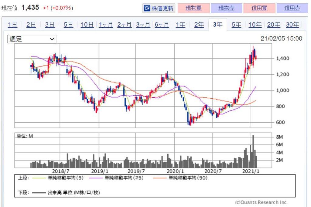 企業分析-ニチコン株式会社(6996)  株価