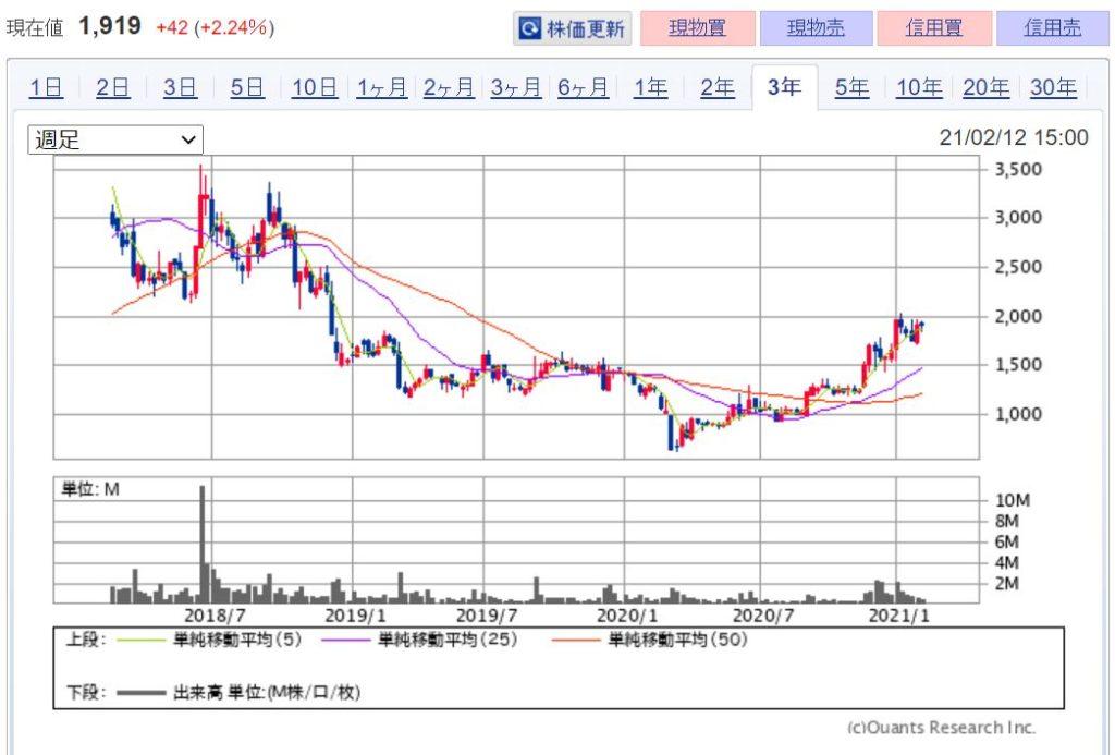 企業分析-株式会社オハラ(5210) 株価