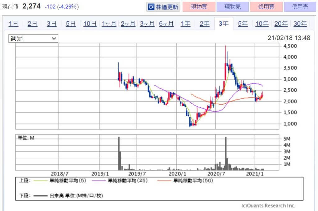企業分析-株式会社ヴィッツ(4440) 株価