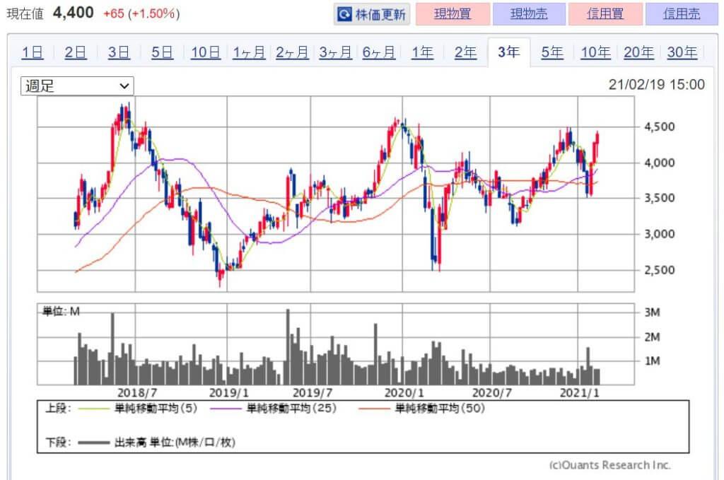 企業分析-株式会社デジタルガレージ(4819) 株価