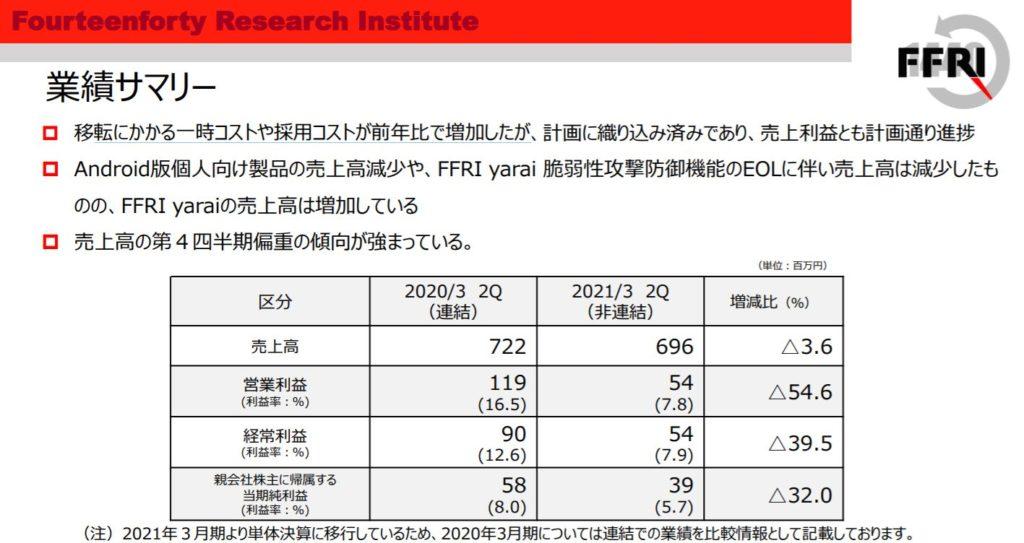 企業分析-株式会社FFRIセキュリティ(3692) 画像7