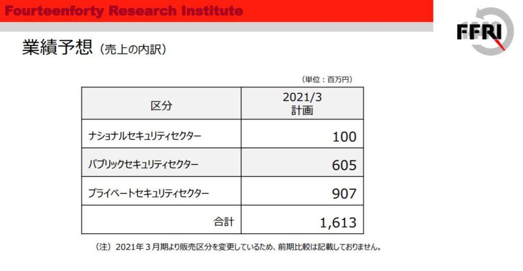企業分析-株式会社FFRIセキュリティ(3692) 画像11