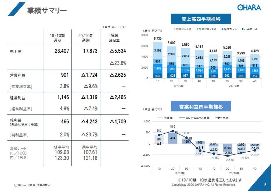 企業分析-株式会社オハラ(5210) 画像6