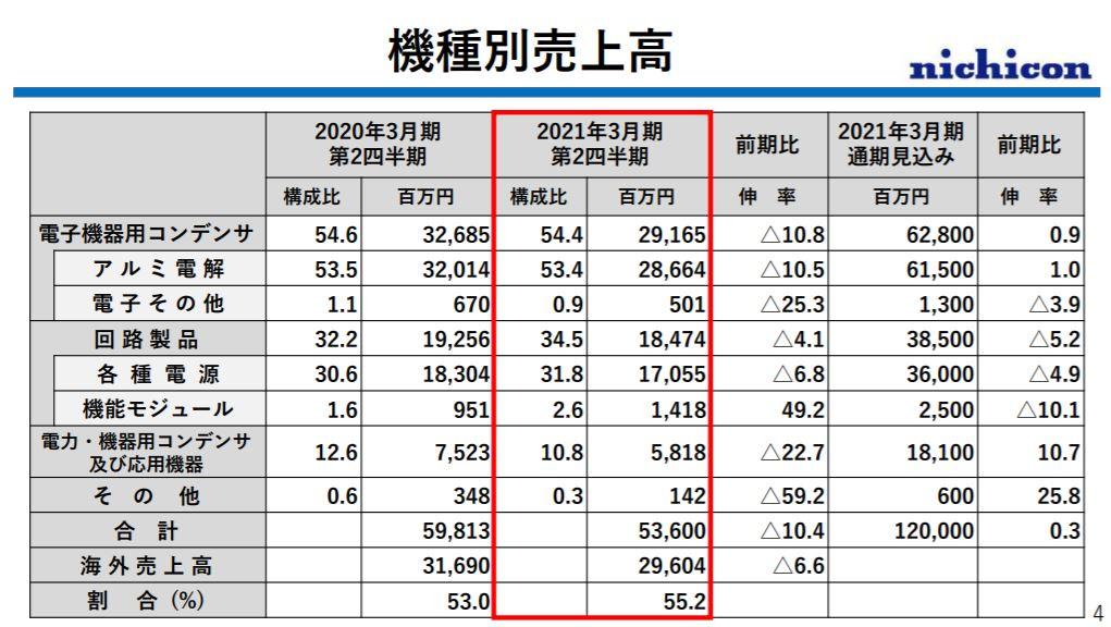 企業分析-ニチコン株式会社(6996)  画像12