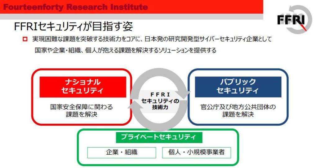 企業分析-株式会社FFRIセキュリティ(3692) 画像15