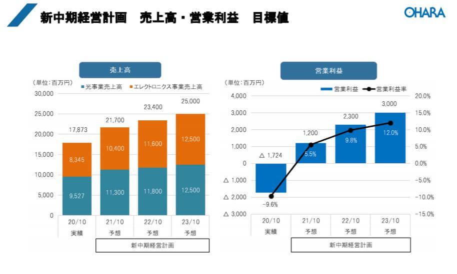 企業分析-株式会社オハラ(5210) 画像10
