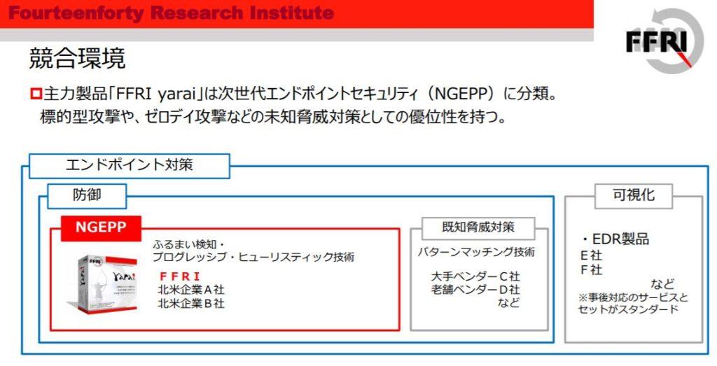 企業分析-株式会社FFRIセキュリティ(3692) 画像14