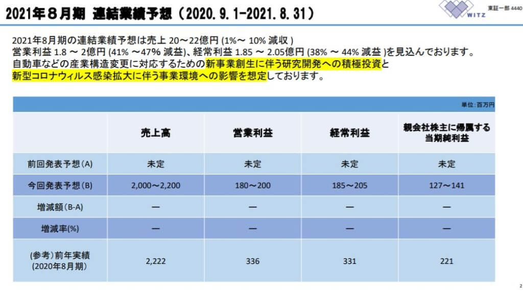 企業分析-株式会社ヴィッツ(4440) 画像9