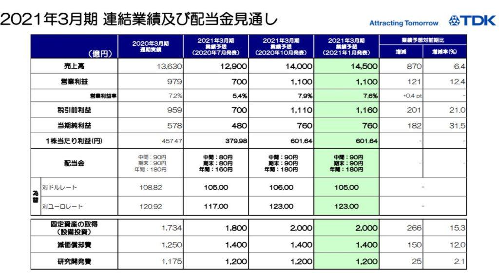 企業分析-TDK株式会社(6762) 画像12