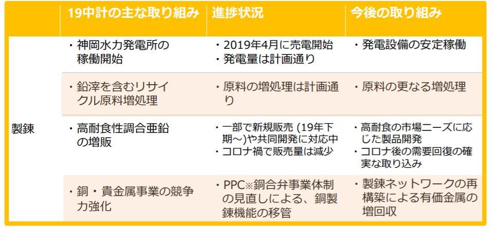 企業分析-三井金属鉱業株式会社(5706) 画像7