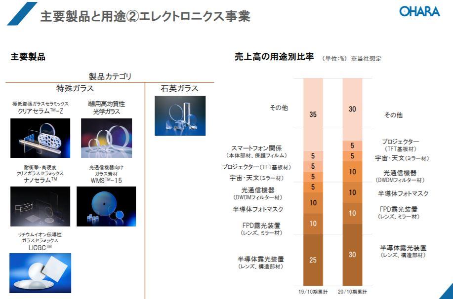 企業分析-株式会社オハラ(5210) 画像5