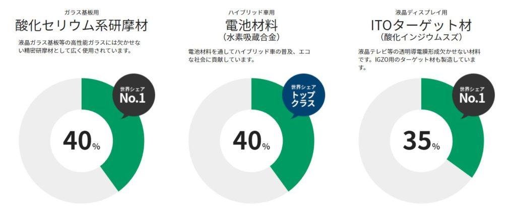 企業分析-三井金属鉱業株式会社(5706) 画像3