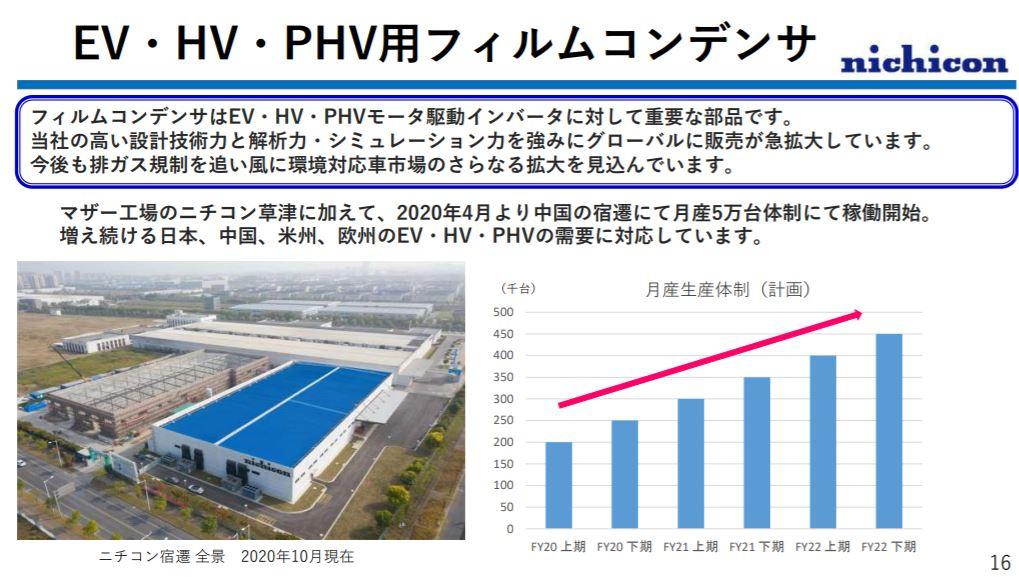 企業分析-ニチコン株式会社(6996)  画像7