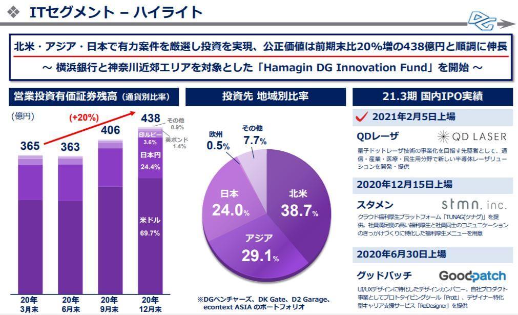 企業分析-株式会社デジタルガレージ(4819) 画像13
