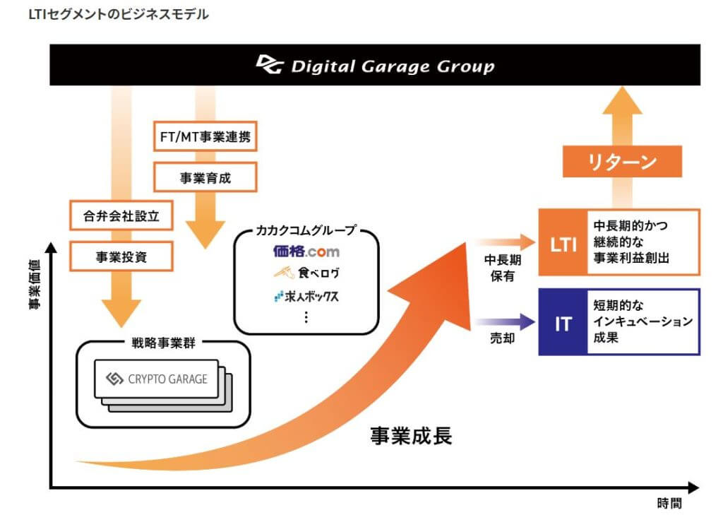 企業分析-株式会社デジタルガレージ(4819) 画像6