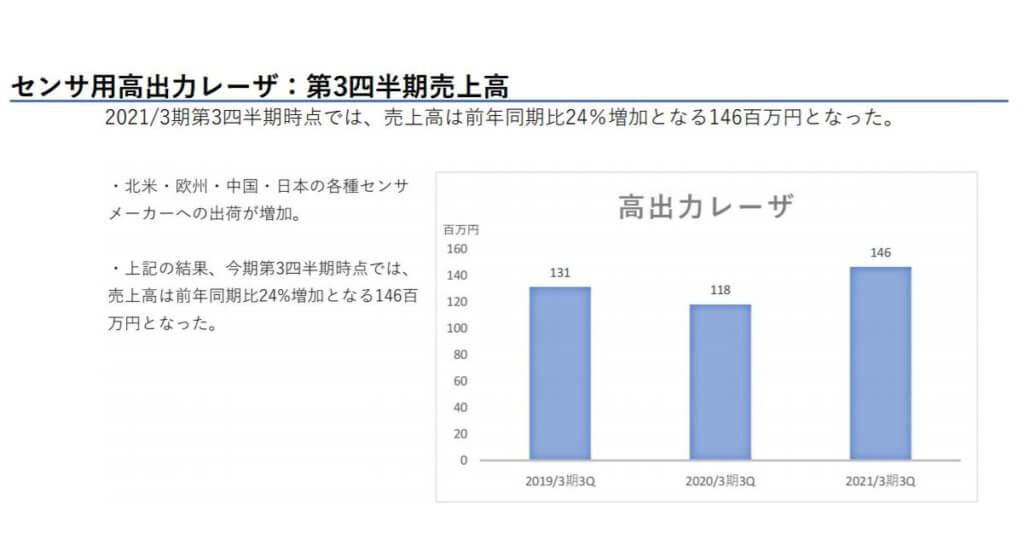 企業分析-株式会社QDレーザ(6613) 画像11