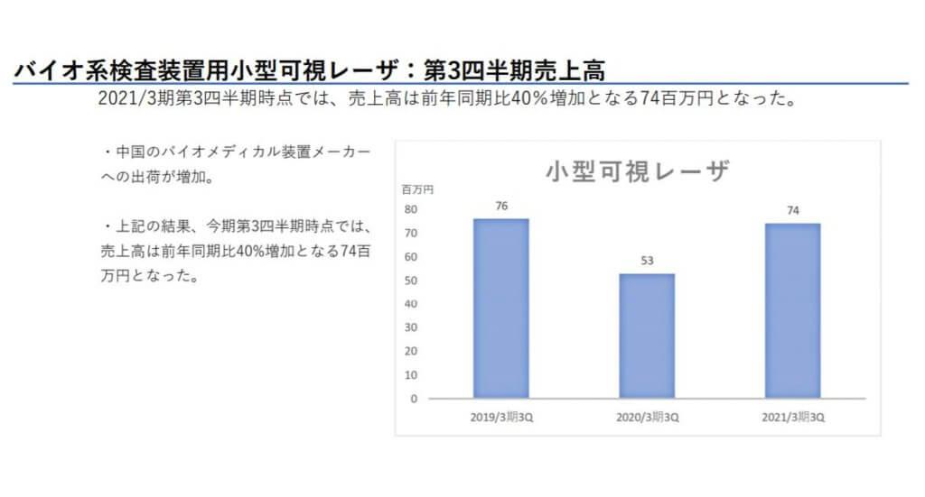 企業分析-株式会社QDレーザ(6613) 画像12
