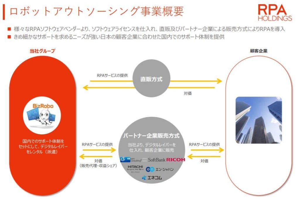 企業分析-RPAホールディングス株式会社(6572) 画像2