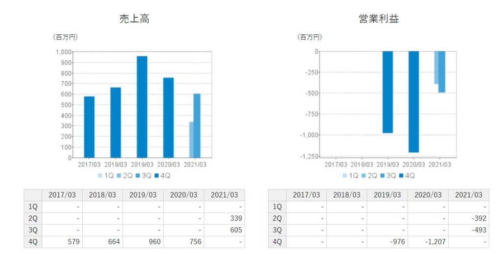 企業分析-株式会社QDレーザ(6613) 画像7