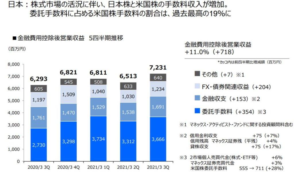 企業分析-マネックスグループ株式会社(8698) 画像11