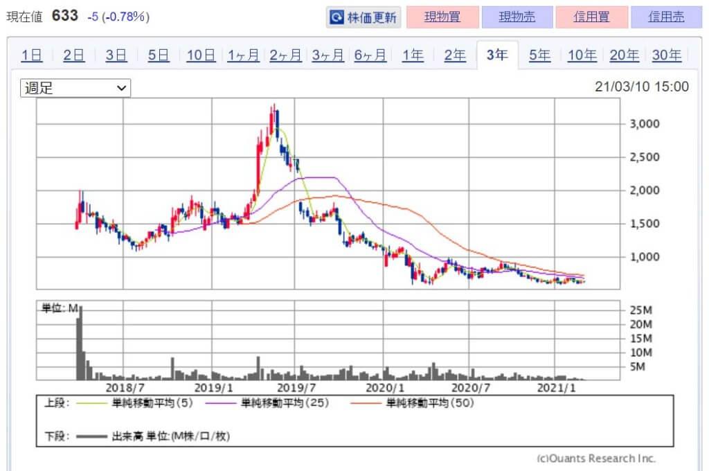 企業分析-RPAホールディングス株式会社(6572) 株価