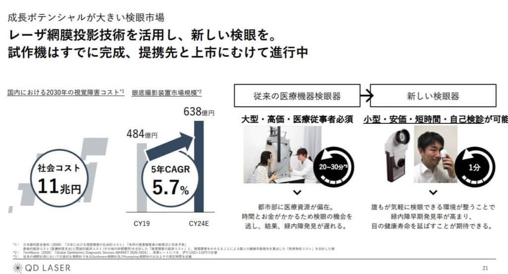 企業分析-株式会社QDレーザ(6613) 画像6