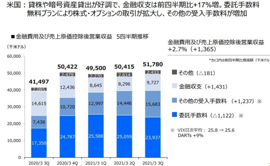 企業分析-マネックスグループ株式会社(8698) 画像12