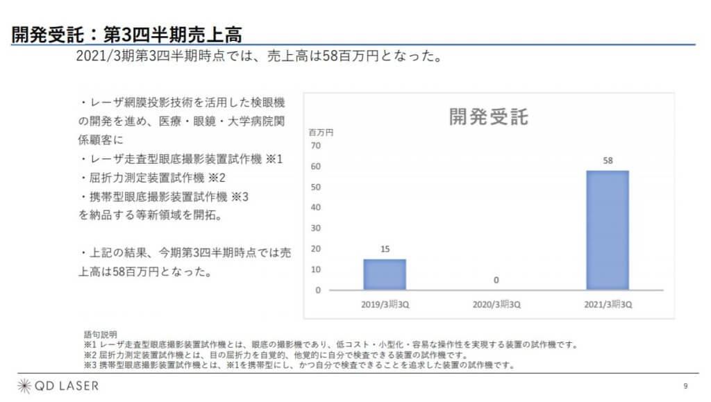 企業分析-株式会社QDレーザ(6613) 画像14