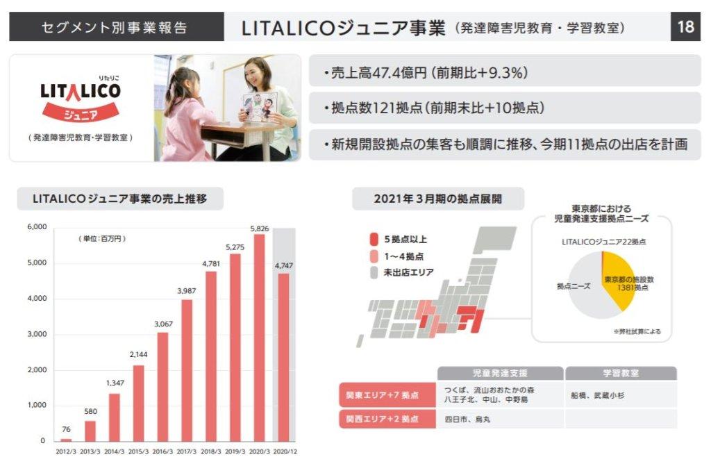 企業分析-株式会社LITALICO(7366) 画像5