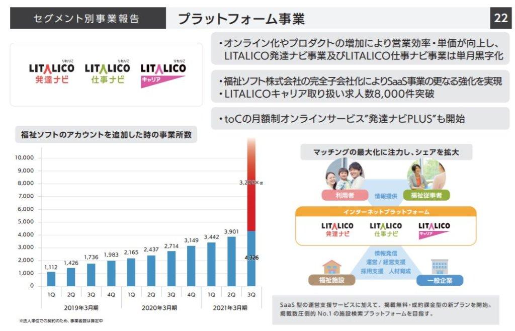 企業分析-株式会社LITALICO(7366) 画像8