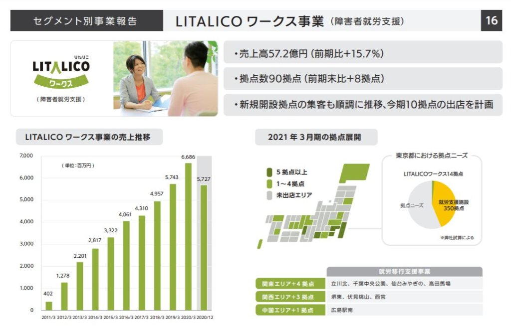 企業分析-株式会社LITALICO(7366) 画像3