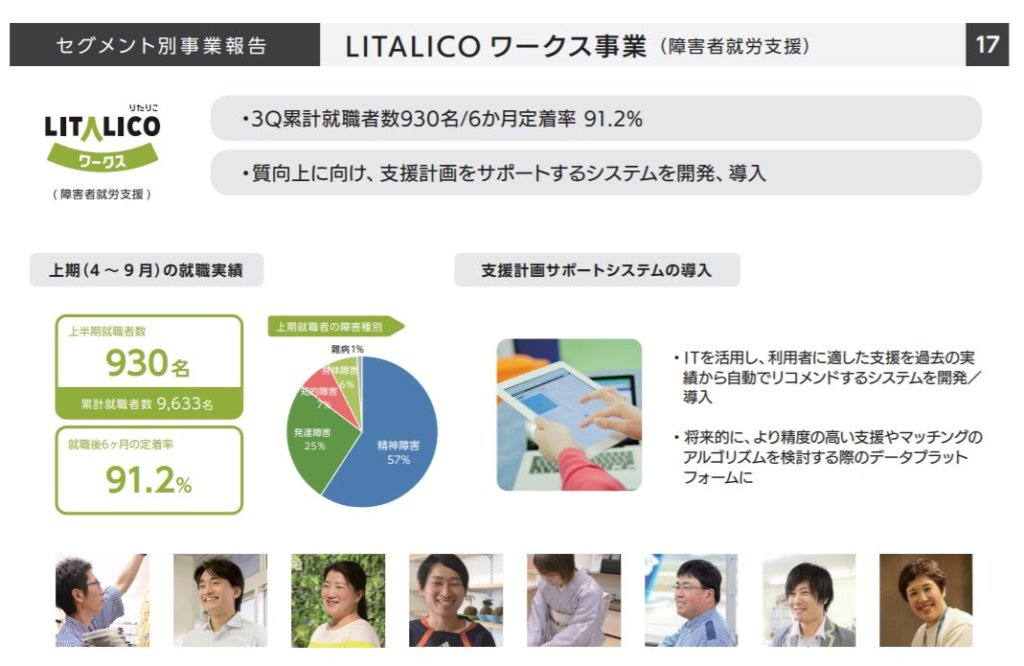 企業分析-株式会社LITALICO(7366) 画像4