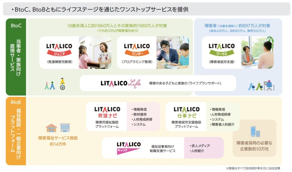 企業分析-株式会社LITALICO(7366) 画像2