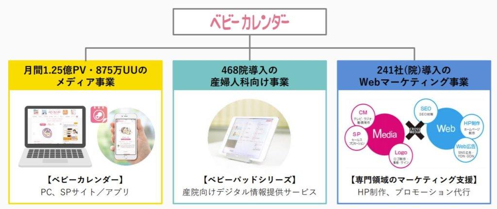 企業分析-株式会社ベビーカレンダー(7363) 画像2