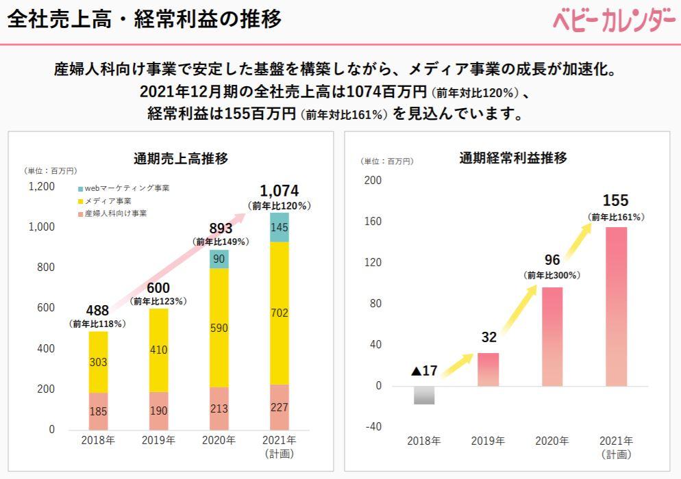 企業分析-株式会社ベビーカレンダー(7363) 画像11