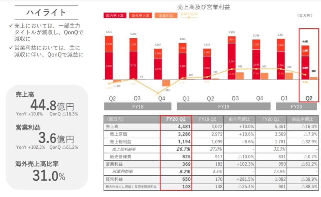 企業分析-株式会社gumi(3903) 画像7
