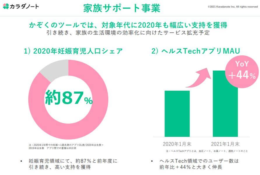 企業分析-株式会社カラダノート(4014) 画像7