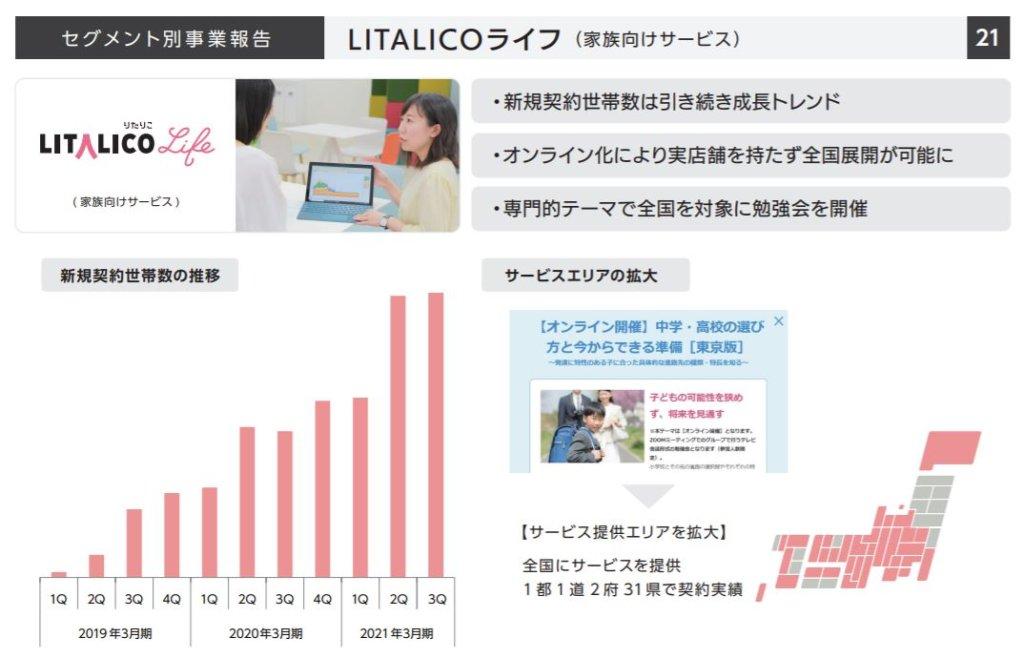 企業分析-株式会社LITALICO(7366) 画像7