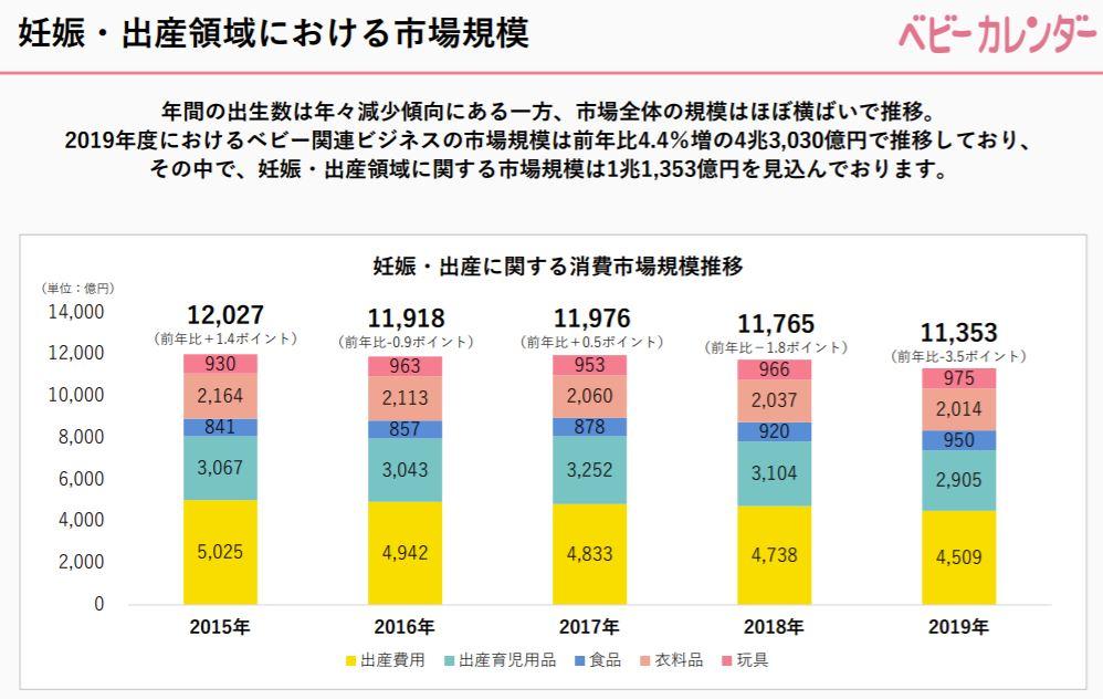 企業分析-株式会社ベビーカレンダー(7363) 画像13