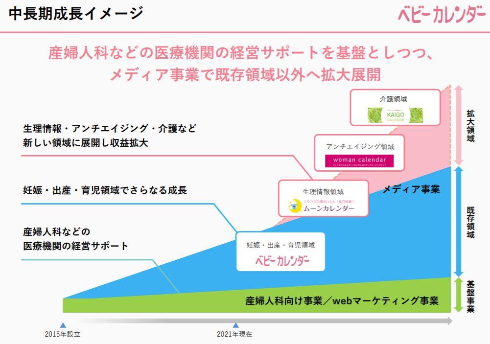 企業分析-株式会社ベビーカレンダー(7363) 画像17