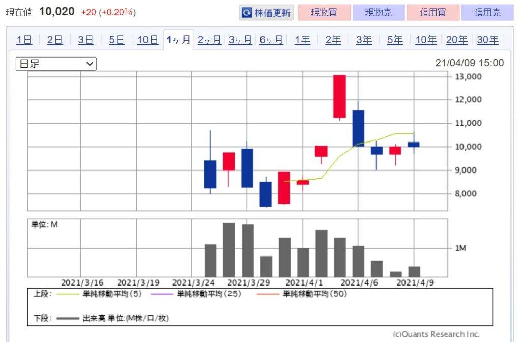 企業分析-株式会社ベビーカレンダー(7363) 株価