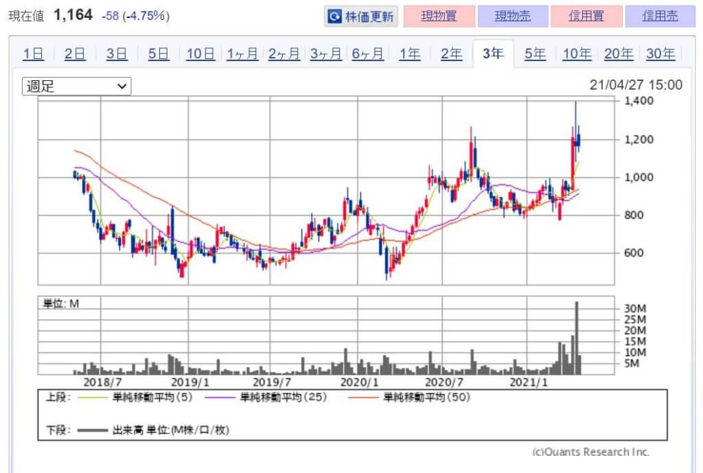企業分析-株式会社gumi(3903) 株価