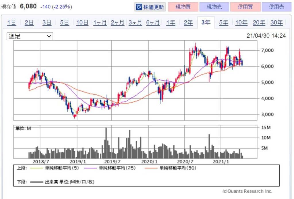 企業分析-株式会社スクウェア・エニックス・ホールディングス(9684)   株価