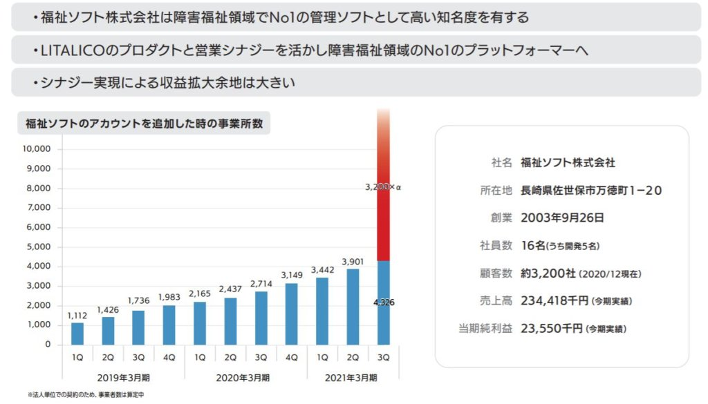 企業分析-株式会社LITALICO(7366) 画像10