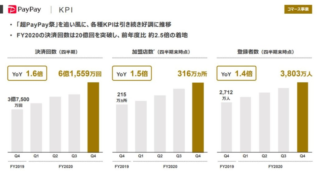 企業分析-Zホールディングス株式会社(4689) 画像11