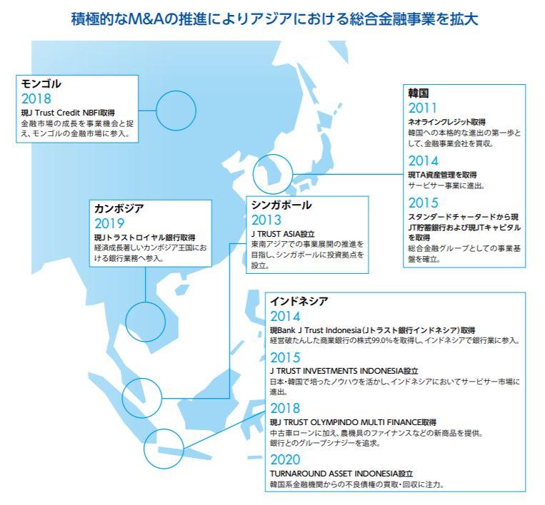 企業分析-Jトラスト株式会社(8508) 画像2
