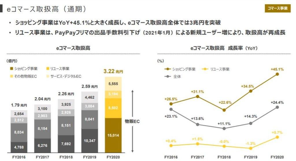 企業分析-Zホールディングス株式会社(4689) 画像10