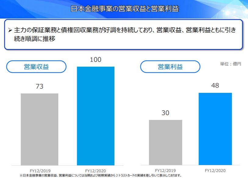 企業分析-Jトラスト株式会社(8508) 画像7